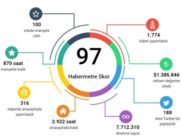 Habermetre, haftalık şirketler gündemini raporladı