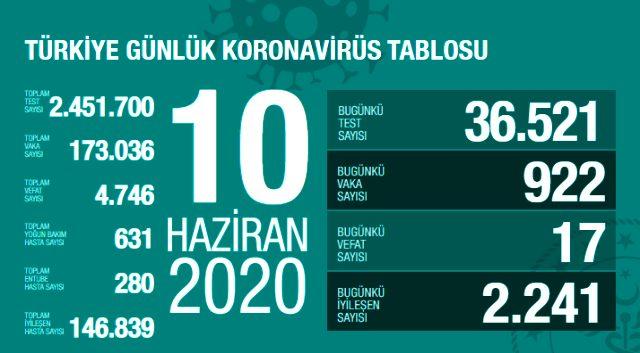 Son Dakika: Türkiye'de 10 Haziran günü koronavirüs nedeniyle 17 kişi hayatını kaybetti, 922 yeni vaka tespit edildi