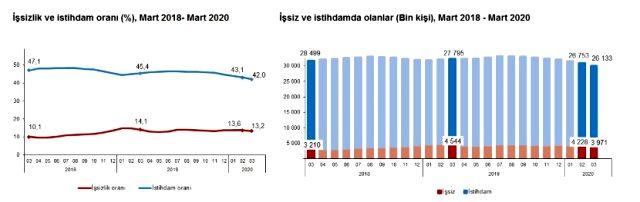 Son dakika: Türkiye'deki işsiz sayısı 3 milyon 971 bine geriledi