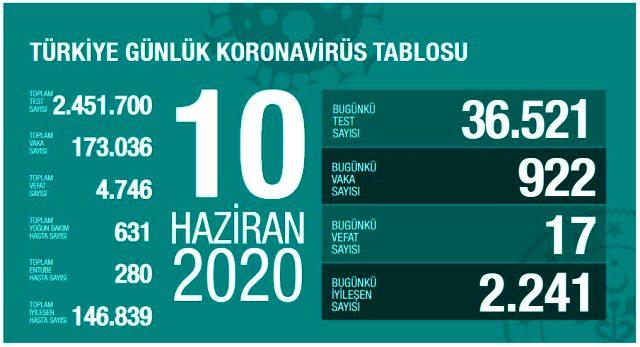Diyarbakır'da ikinci dalga endişesi devam ediyor! Vaka sayıları 10 günde tavan yaptı