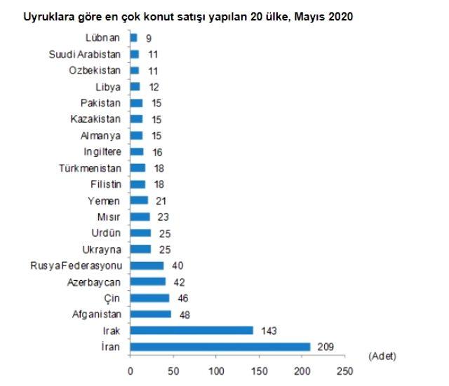Mayıs ayında yabancılar arasında en çok konut İranlılara satıldı