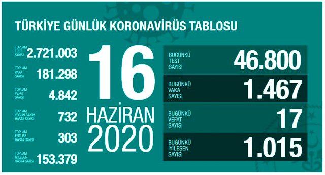 Son Dakika: Türkiye'de 16 Haziran günü koronavirüs nedeniyle 17 kişi hayatını kaybetti, 1467 yeni vaka tespit edildi