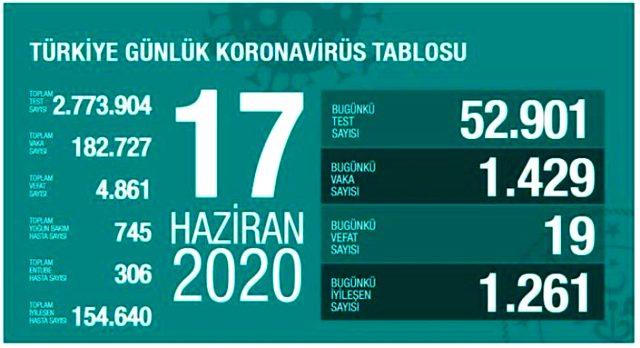 Son Dakika: Sağlık Bakanı Fahrettin Koca, artan koronavirüs vakalarını değerlendirdi: Sürpriz yok