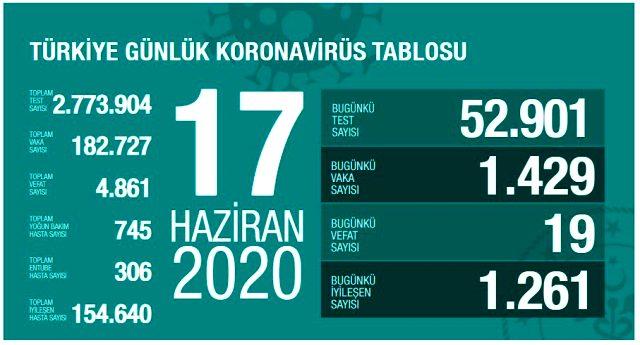 Son Dakika: Türkiye'de 17 Haziran günü koronavirüs nedeniyle 19 kişi hayatını kaybetti, 1429 yeni vaka tespit edildi.