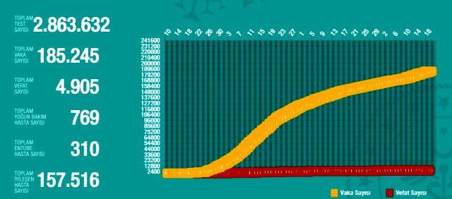 19 Haziran Cuma koronavirüs tablosu Türkiye! Koronavirüsten dolayı kaç kişi öldü? Koronavirüs vaka, iyileşen, entübe sayısı ve son durum ne?