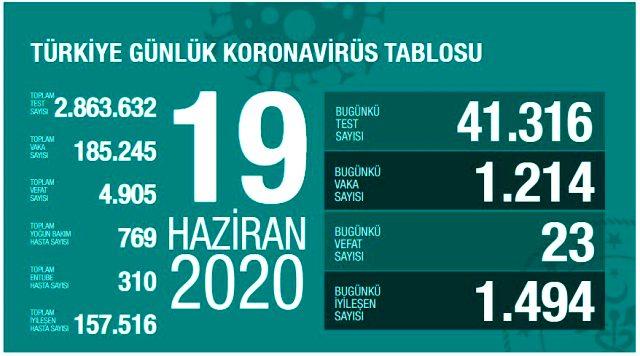 Son Dakika: İstanbul ve Ankara, son bir haftanın en düşük vaka sayısı başarısını gösterdi