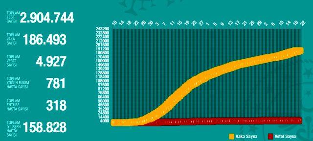 20 Haziran Cumartesi koronavirüs tablosu Türkiye! Koronavirüsten dolayı kaç kişi öldü? Koronavirüs vaka, iyileşen, entübe sayısı ve son durum ne?