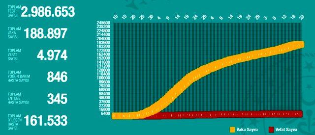 22 Haziran Pazartesi koronavirüs tablosu Türkiye! Koronavirüsten dolayı kaç kişi öldü? Koronavirüs vaka, iyileşen, entübe sayısı ve son durum ne?