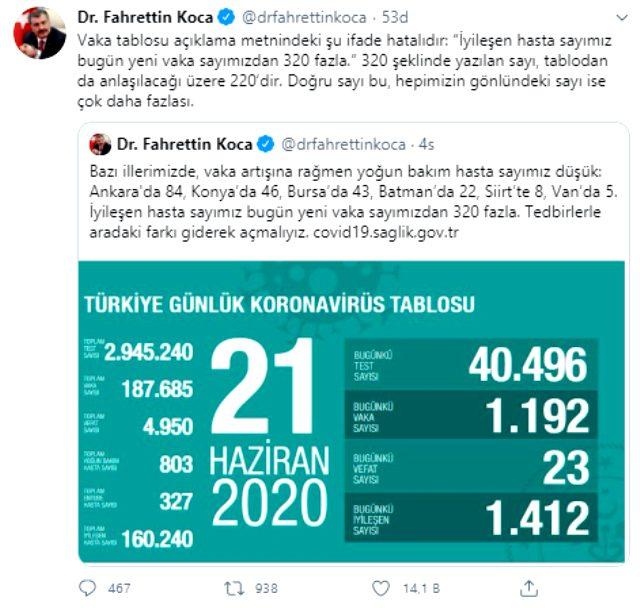 Sağlık Bakanı Fahrettin Koca, koronavirüs tablosu açıklama metnindeki hatayı düzeltti