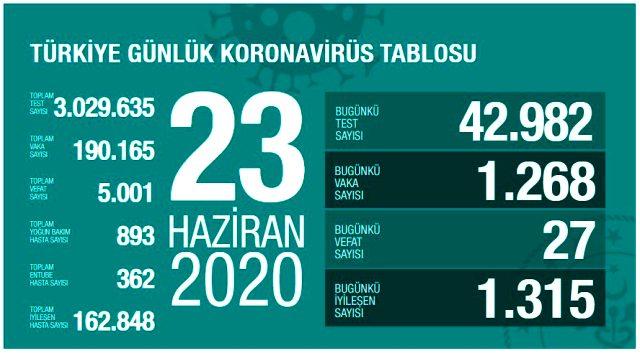 Son Dakika: Türkiye'de 23 Haziran günü koronavirüs nedeniyle 27 kişi vefat etti, 1268 yeni vaka tespit edildi