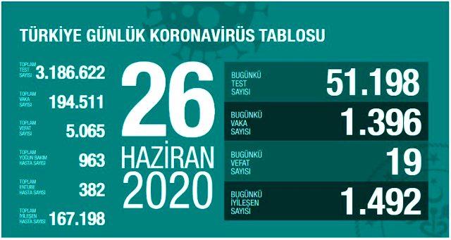 Son Dakika: Türkiye'de 26 Haziran günü koronavirüs nedeniyle 19 kişi hayatını kaybetti, 1396 yeni vaka tespit edildi