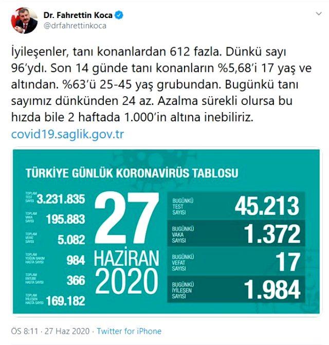 Son Dakika: Türkiye'de 27 Haziran günü koronavirüs nedeniyle 17 kişi hayatını kaybetti, 1372 yeni vaka tespit edildi