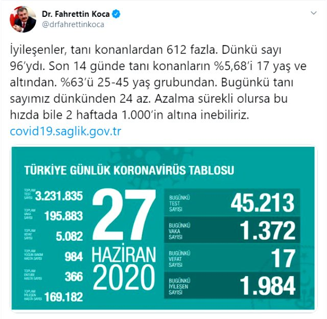 Türkiye'de son 14 günde koronavirüs tanısı konan hastaların yüzde 63'ü en rahat davranan gruptan