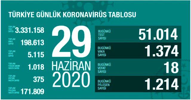 Son Dakika: Türkiye'de 29 Haziran günü koronavirüs nedeniyle 18 kişi hayatını kaybetti, 1374 yeni vaka tespit edildi.