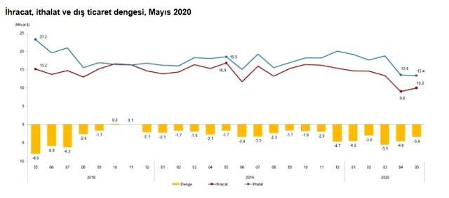 Son Dakika: Mayısta ihracat ve ithalatta büyük düşüş