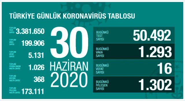 Son Dakika: Türkiye'de 30 Haziran günü koronavirüs nedeniyle 16 kişi hayatını kaybetti, 1293 yeni vaka tespit edildi