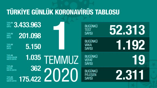 Son Dakika: Türkiye'de 1 Temmuz günü koronavirüs nedeniyle 19 kişi hayatını kaybetti, 1192 yeni vaka tespit edildi