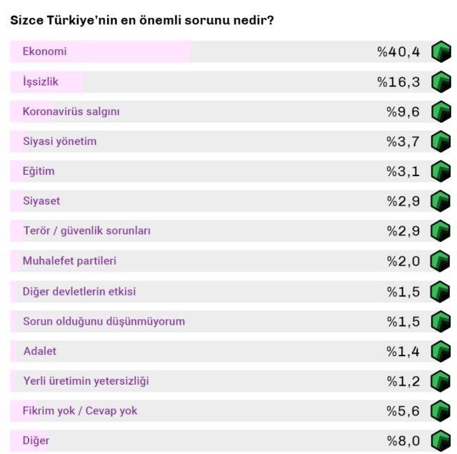 Vatandaşlara soruldu: Türkiye'de erken seçime ihtiyaç var mı?