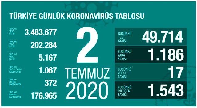 Son Dakika: Türkiye'de 2 Temmuz günü koronavirüs nedeniyle 17 kişi vefat etti, 1186 yeni vaka tespit edildi
