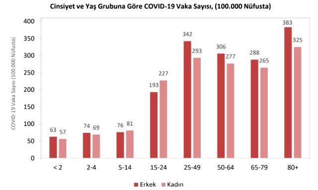 Türkiye'de koronavirüs salgınının bölgelere ve cinsiyete göre dağılımı açıklandı