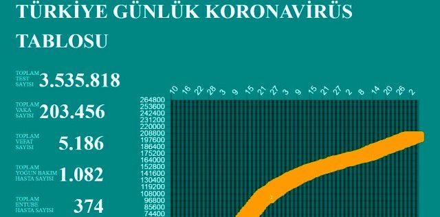 3 Temmuz Cuma koronavirüs tablosu Türkiye! Koronavirüsten dolayı kaç kişi öldü? Koronavirüs vaka, iyileşen, entübe sayısı ve son durum ne?