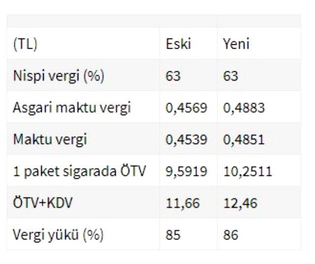 Tiryakilere kötü kötü haber! Sigara ve alkole ÖTV zammı yapıldı