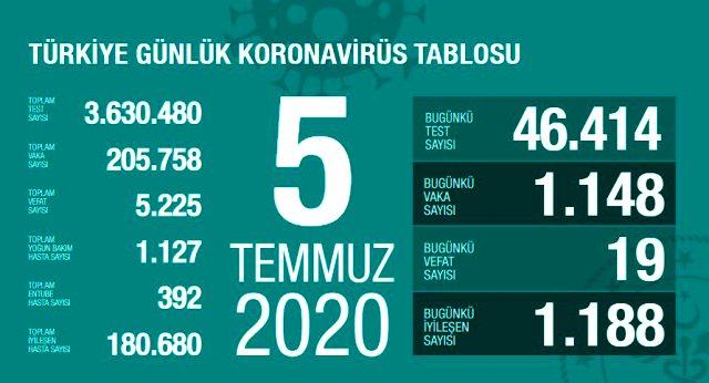 Son Dakika: Türkiye'de 5 Temmuz günü koronavirüs nedeniyle 19 kişi vefat etti, 1148 yeni vaka tespit edildi