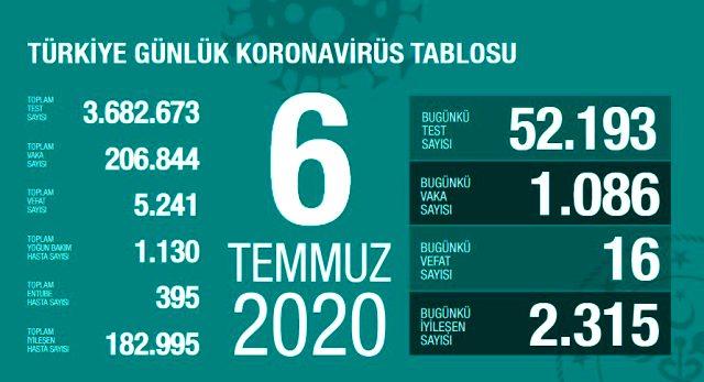 Son Dakika: Türkiye'de 6 Temmuz günü koronavirüs kaynaklı 16 can kaybı, 1086 yeni vaka tespit edildi