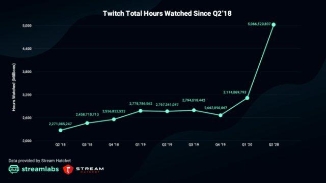 Twitch nedir? Twitch para kazanma sistemi nedir? Twitch Prime nedir? Twitch izlenme rekorunu kırdı!