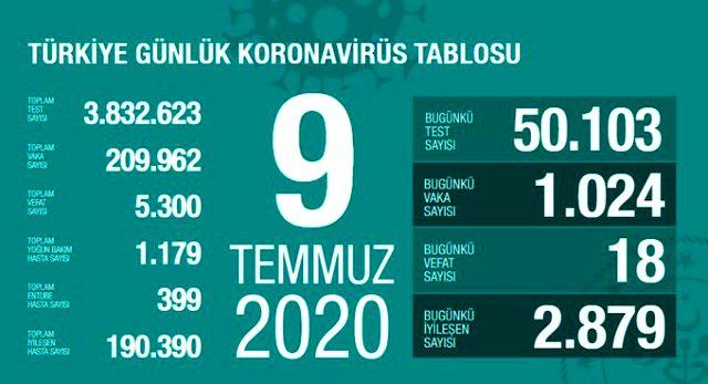 Son Dakika: Türkiye'de 9 Temmuz günü koronavirüs nedeniyle 18 kişi hayatını kaybetti, 1024 yeni vaka tespit edildi