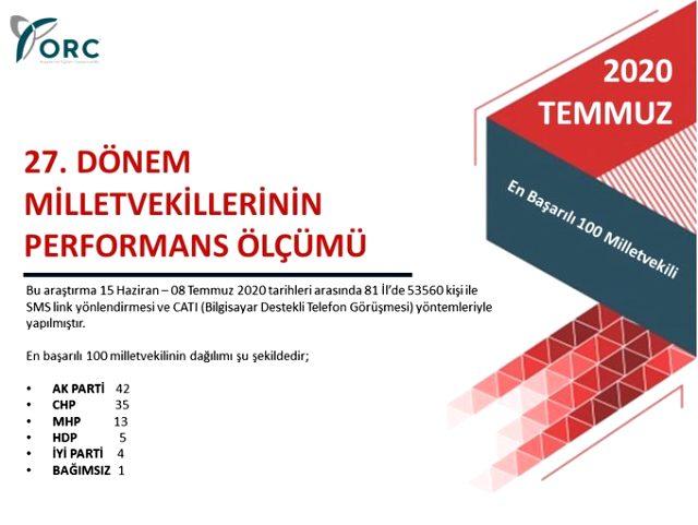ORC'nin son seçim anketinde dikkat çeken sonuçlar! Sadece dört parti seçim barajını geçebildi