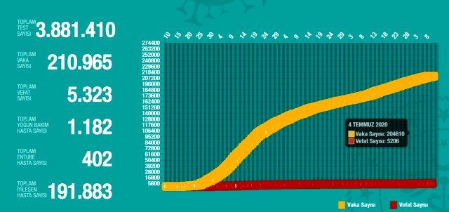 10 Temmuz Cuma koronavirüs tablosu Türkiye! Koronavirüsten dolayı kaç kişi öldü Koronavirüs vaka, iyileşen, entübe sayısı ve son durum ne