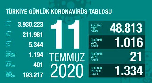 Son Dakika: Türkiye'de 11 Temmuz günü koronavirüs nedeniyle 21 kişi hayatını kaybetti, 1016 yeni vaka tespit edildi