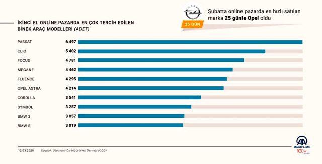 İkinci el online otomobil satışında en çok tercih edilen marka Volkswagen oldu