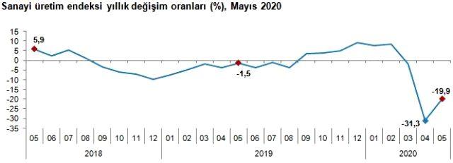 Son Dakika: Sanayi üretimi Mayıs'ta aylık bazda yüzde 17 arttı