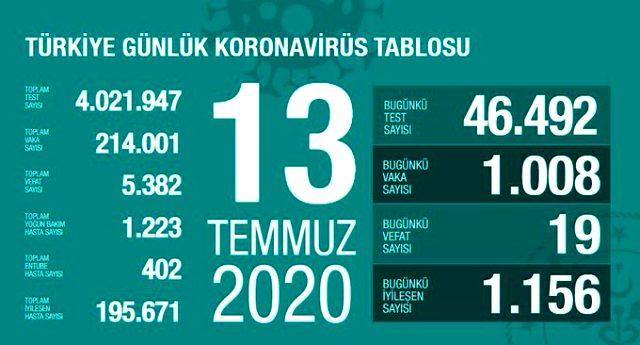 Son Dakika: Türkiye'de 13 Temmuz günü koronavirüs kaynaklı 19 can kaybı, 1008 yeni vaka tespit edildi