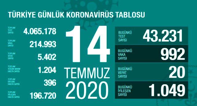 Son Dakika: Türkiye'de 14 Temmuz günü koronavirüs nedeniyle 20 kişi hayatını kaybetti, 992 yeni vaka tespit edildi