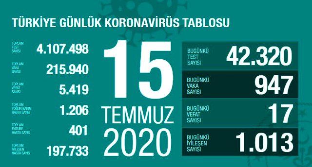 Son Dakika: Türkiye'de 15 Temmuz günü koronavirüs nedeniyle 17 kişi hayatını kaybetti, 947 yeni vaka tespit edildi
