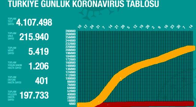 15 Temmuz Çarşamba koronavirüs tablosu Türkiye! Koronavirüsten dolayı kaç kişi öldü Koronavirüs vaka, iyileşen, entübe sayısı ve son durum ne?