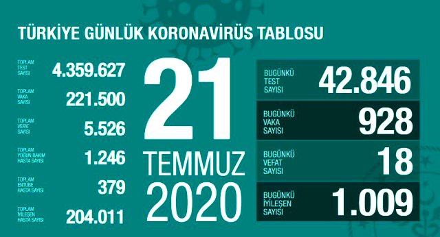 Son Dakika: Türkiye'de 21 Temmuz günü koronavirüs nedeniyle 18 kişi vefat etti, 928 yeni vaka tespit edildi.