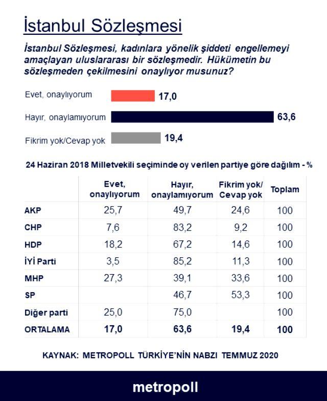 Hükümetin İstanbul Sözleşmesi'nden çekilme düşüncesi vatandaşa soruldu: Evet ile hayır arasında büyük fark var