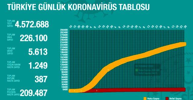 26 Temmuz Pazar koronavirüs tablosu Türkiye! Koronavirüsten dolayı kaç kişi öldü Koronavirüs vaka, iyileşen, entübe sayısı ve son durum ne?