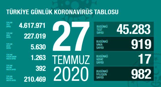 Son Dakika: Türkiye'de 27 Temmuz günü koronavirüs kaynaklı 17 can kaybı, 919 yeni vaka tespit edildi