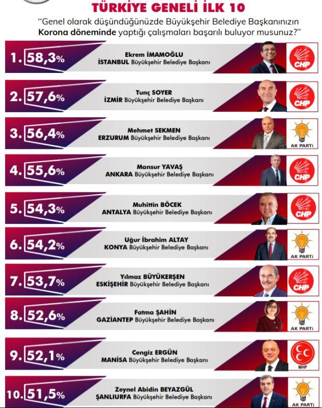 En başarılı büyükşehir belediye başkanları! CHP'nin anketçisi İmamoğlu'nu zirveye taşıdı