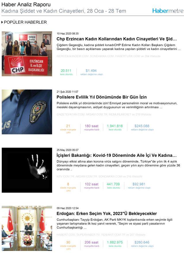 Habermetre, kadın cinayetleri, çocuk istismarı ve hayvan istismarı konulu iletişim çalışmalarını raporladı