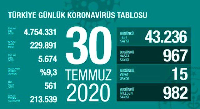 Son Dakika: Türkiye'de 31 Temmuz günü koronavirüs nedeniyle 17 kişi vefat etti, 982 yeni vaka tespit edildi