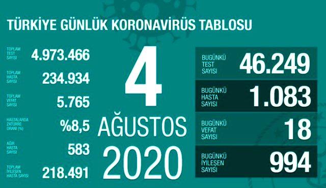 Son Dakika: Türkiye'de 4 Ağustos günü koronavirüs nedeniyle 18 kişi hayatını kaybetti, 1083 yeni vaka tespit edildi.