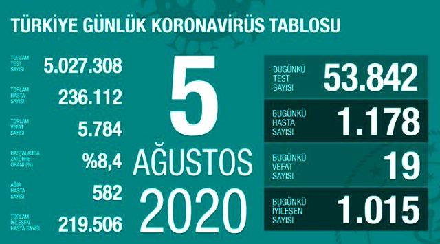 Son Dakika: Türkiye'de 5 Ağustos günü koronavirüs kaynaklı 19 can kaybı, 1178 yeni vaka tespit edildi
