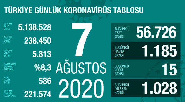 Son Dakika: Türkiye'de 7 Ağustos günü koronavirüs kaynaklı 15 can kaybı, 1185 yeni vaka tespit edildi