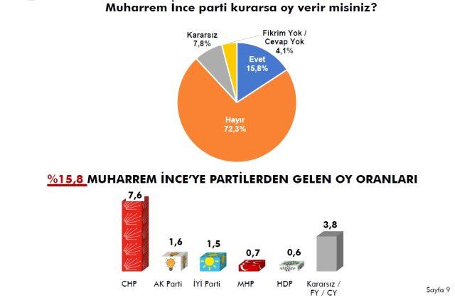 Parti kuracağı konuşulan Muharrem İnce'yle ilgili son anket sonucu netleşti! Oran çok bomba